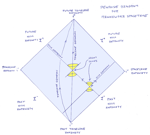 Causal structure of Minkowski spacetime