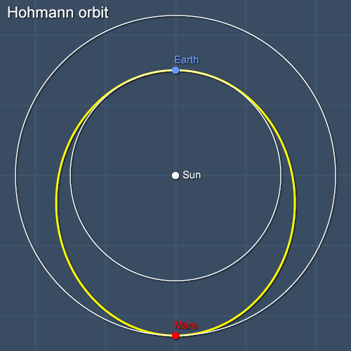 Hohmann transfer orbit