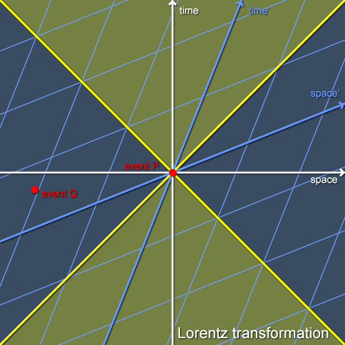 A Lorentz transformation