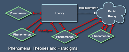 Paradimgs, theories and phenomena