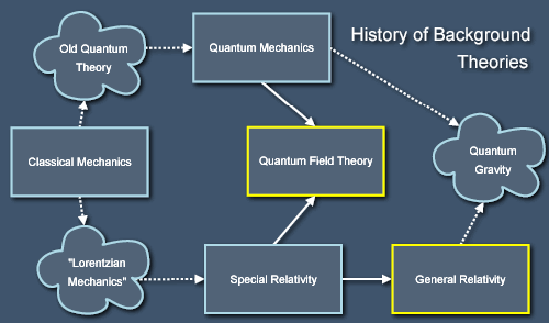 Historical overview of physics