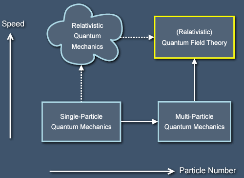 Paths to Quantum Field Theory