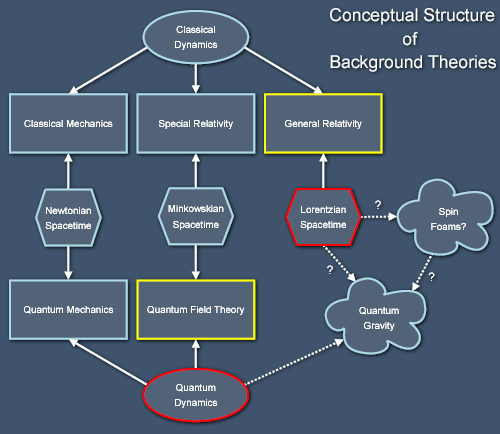 Conceptual overview of physics